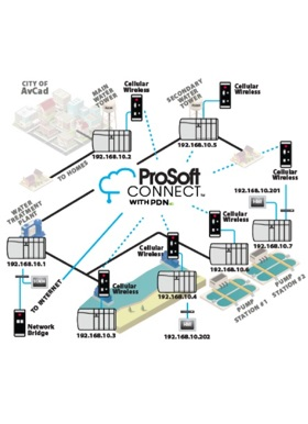 ProSoft's Persistent Data Network (PDN)