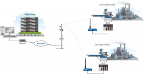 Cellular provides cost-effective alternative to satellite, improving line integrity for a midstream oil company