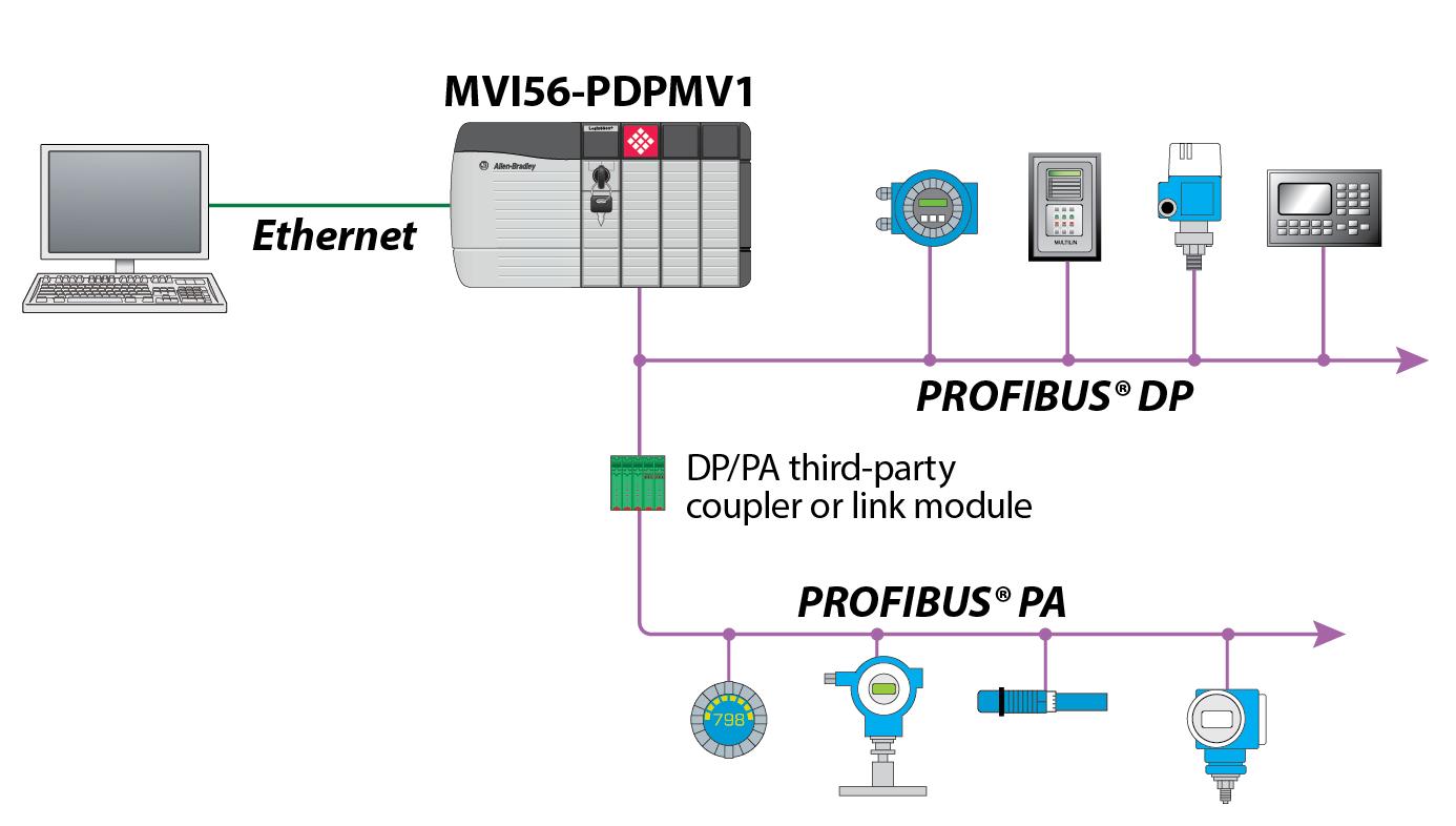 Module de munication    PROFIBUS    DPV1 Ma  tre  ProSoft Technology  Inc