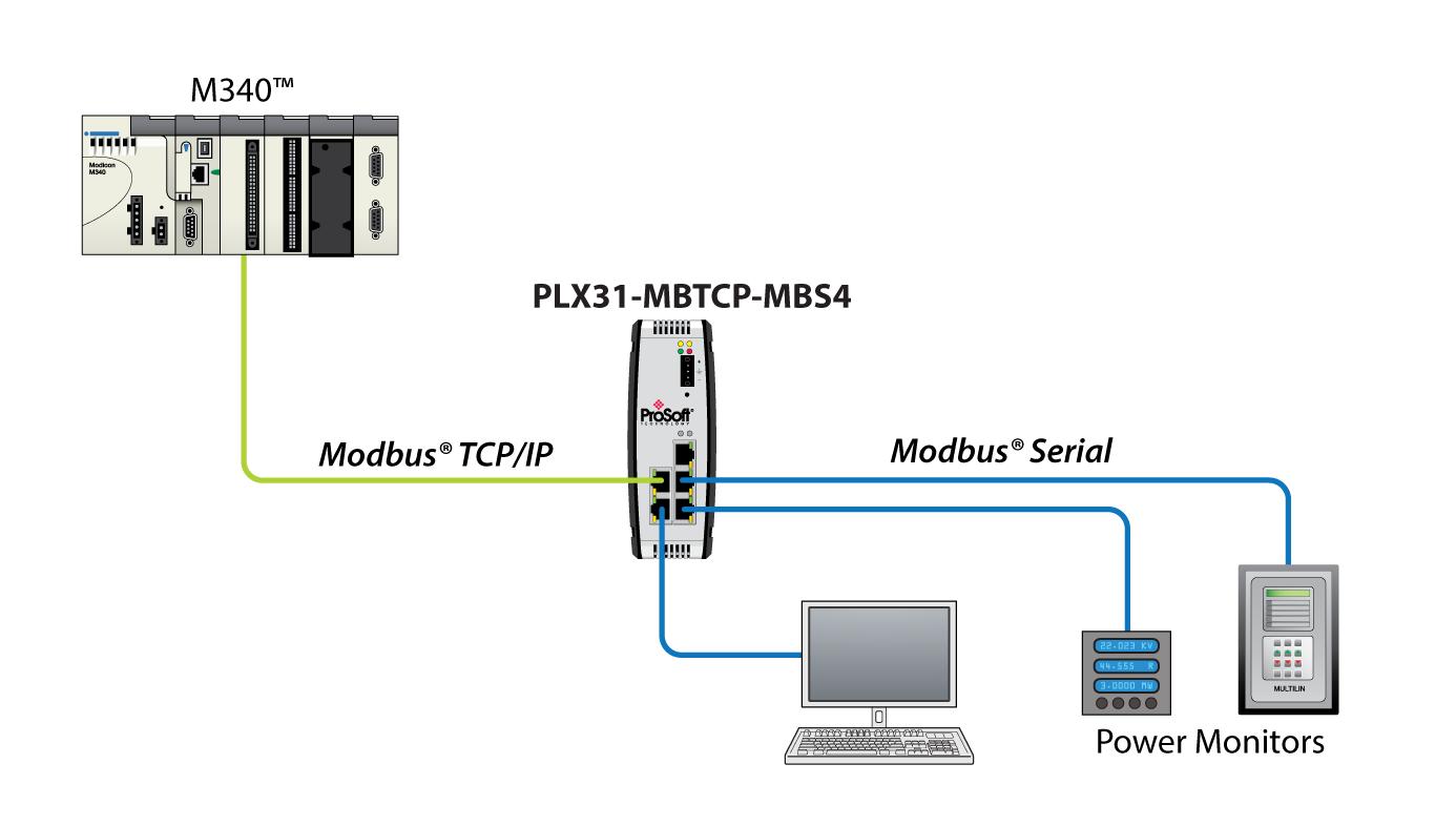 modbus tcp ip to modbus master gateway 4 port prosoft technology inc