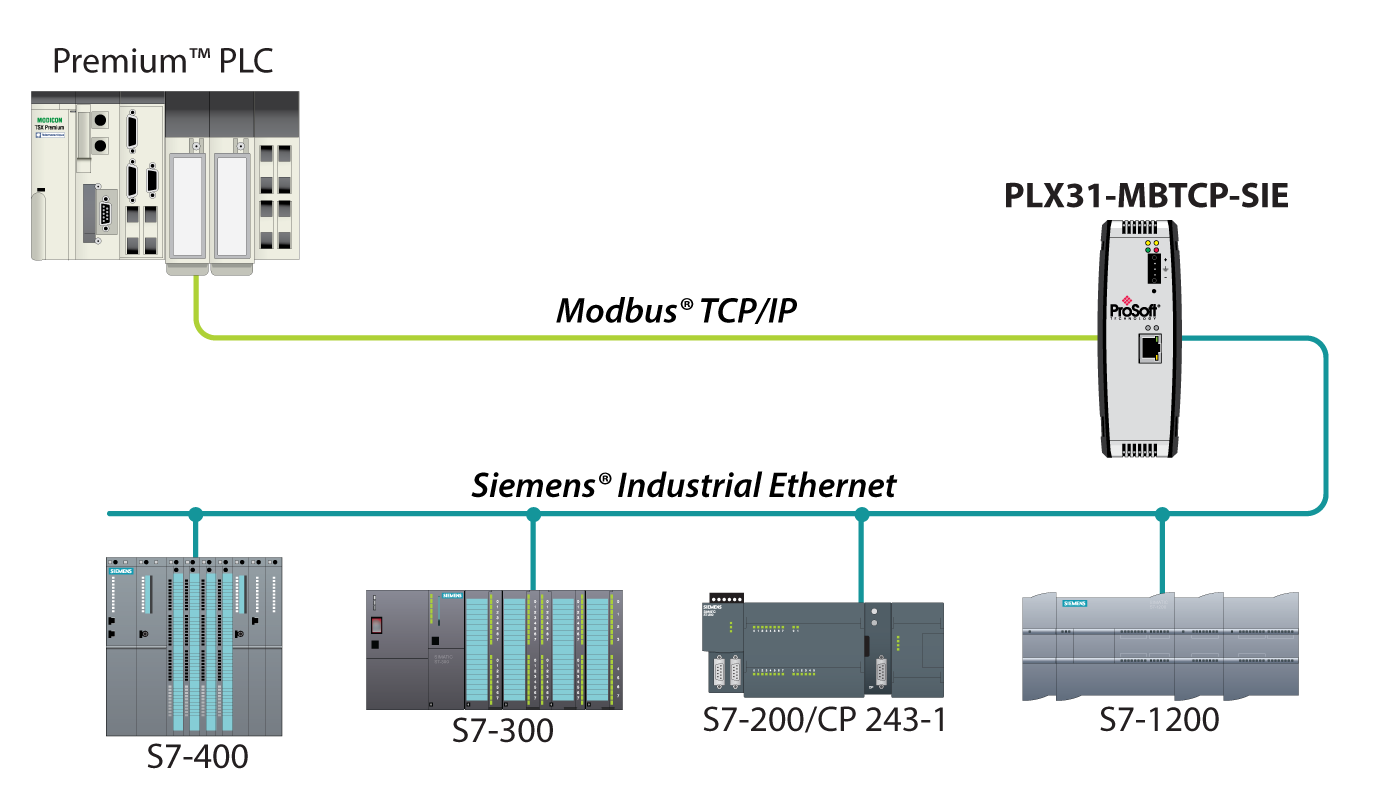 Modbus Tcp  Ip To Siemens Industrial Ethernet Gateway