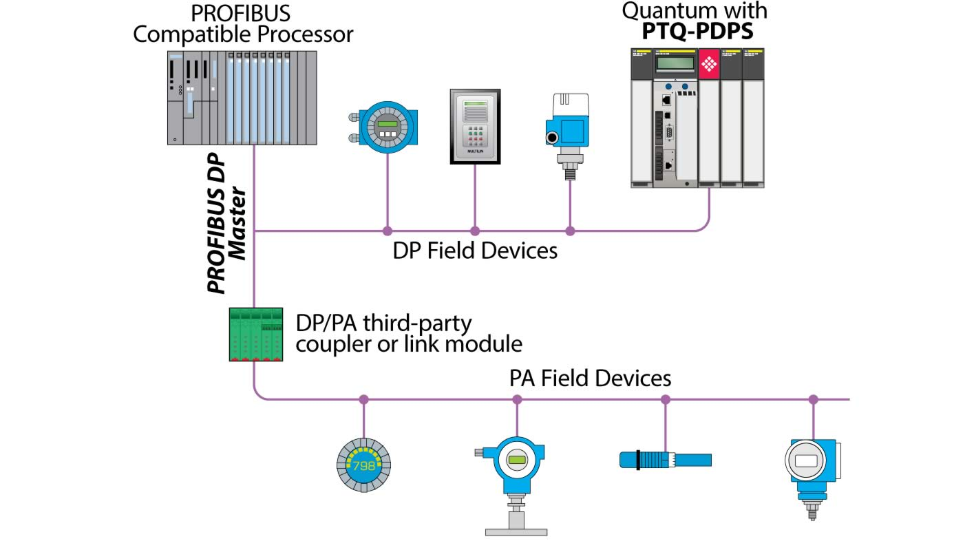 Contemporary Profibus Network Layout Collection - Wiring Diagram ...